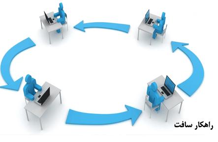 پیاده سازی یک فرآیند نمونه با سیستم گردش کار راهکار : فرآیند ثبت سند حسابداری