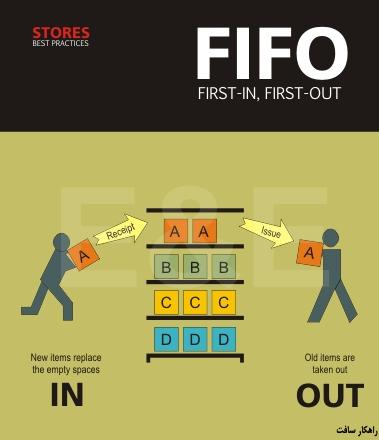 محاسبه بهای تمام شده موجودی کالا با روش فایفو First-In, First-Out (FIFO) Method