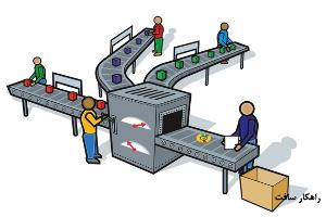 آموزش بخش تولید در نرم افزار فروشگاهی راهکار - سند تولید