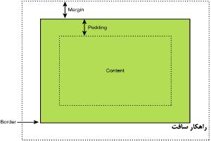 آموزش نحوه تنظیم حاشیه های سفید گزارش (Margins) در ابزار گزارش ساز راهکار (Fasteport)
